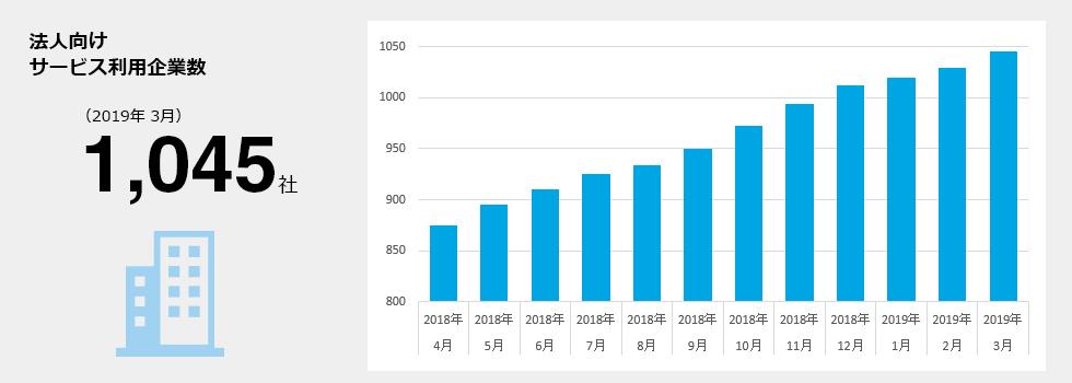 法人向けサービス利用企業数