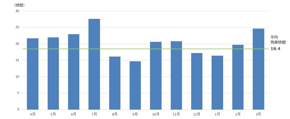 2016年 残業時間推移グラフ