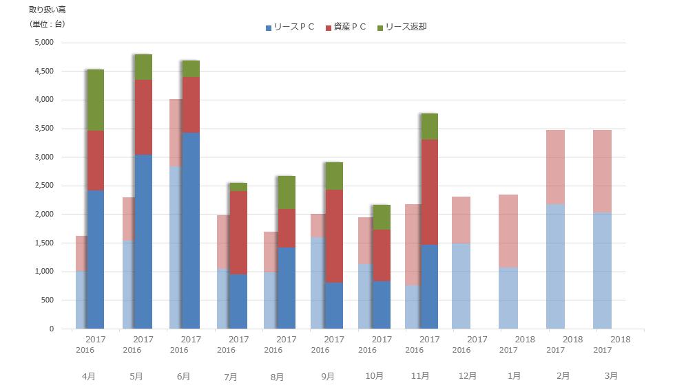 2016年~2017年 取り扱い高推移