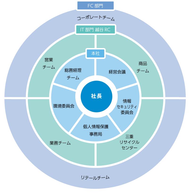 アセットアソシエイツ 組織図