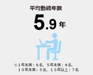 平均勤続年数